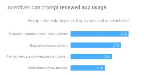 Reengagement drivers for app use