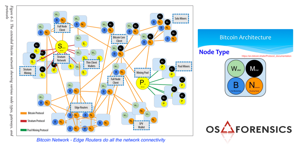 OSforensics Founder Explains His Bitcoin Transaction Monitoring Tool