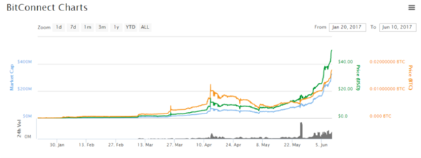 BitConnect price chart 2