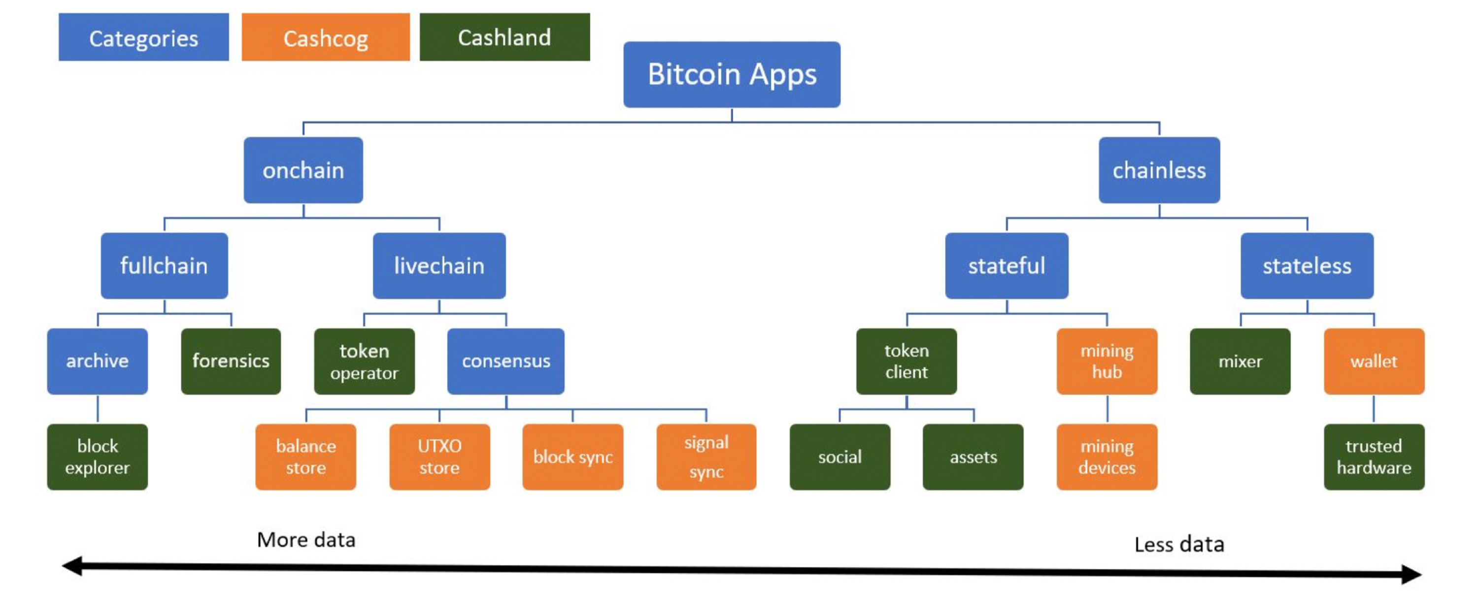 Bitcoin Cash Researchers Propose a New Transaction Ordering Rule