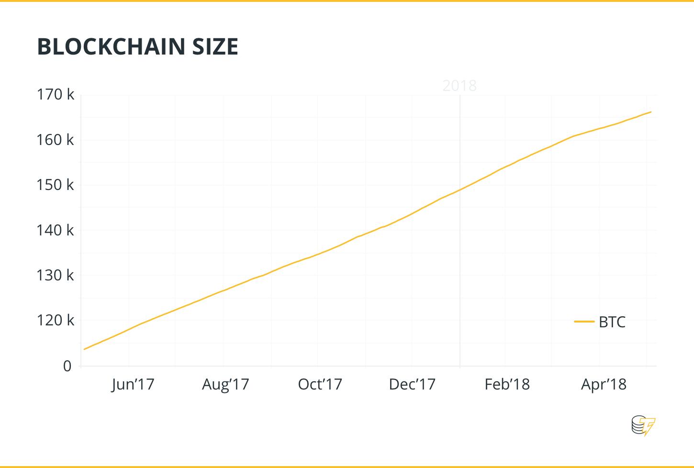 Blockchain size