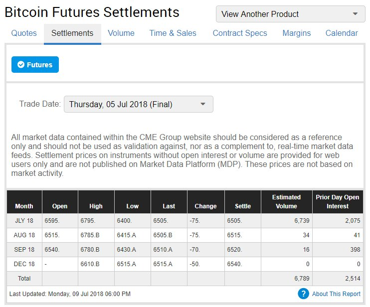 Bitcoin Futures Volume Spike As Cboe Awaits ETF Decision