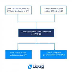 Liquid FX Market