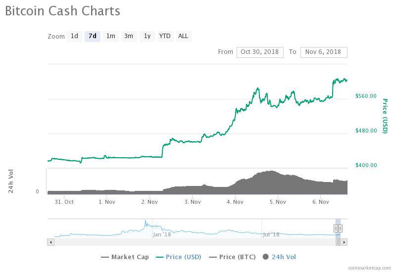 Bitcoin Cash 7-day price chart. Source: CoinMarketCap