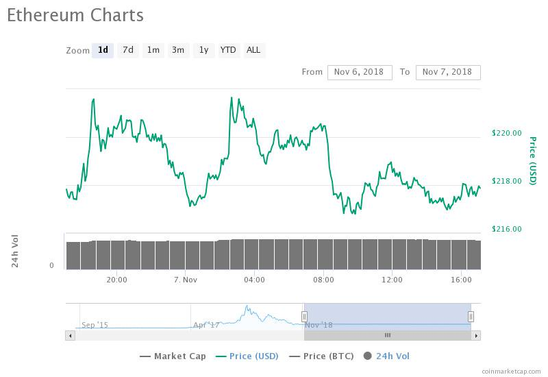 Ethereum 24-hour price chart. Source: CoinMarketCap