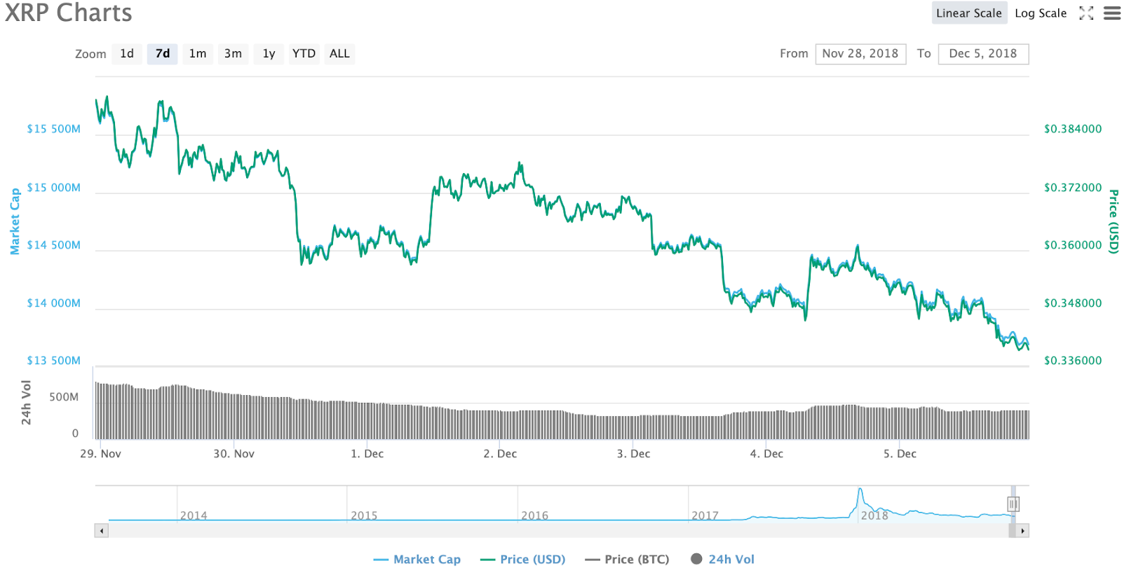 XRP 7-day chart. Source: CoinMarketCap
