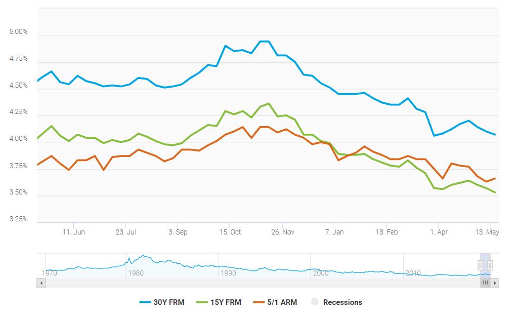U.S. Mortgage Rates