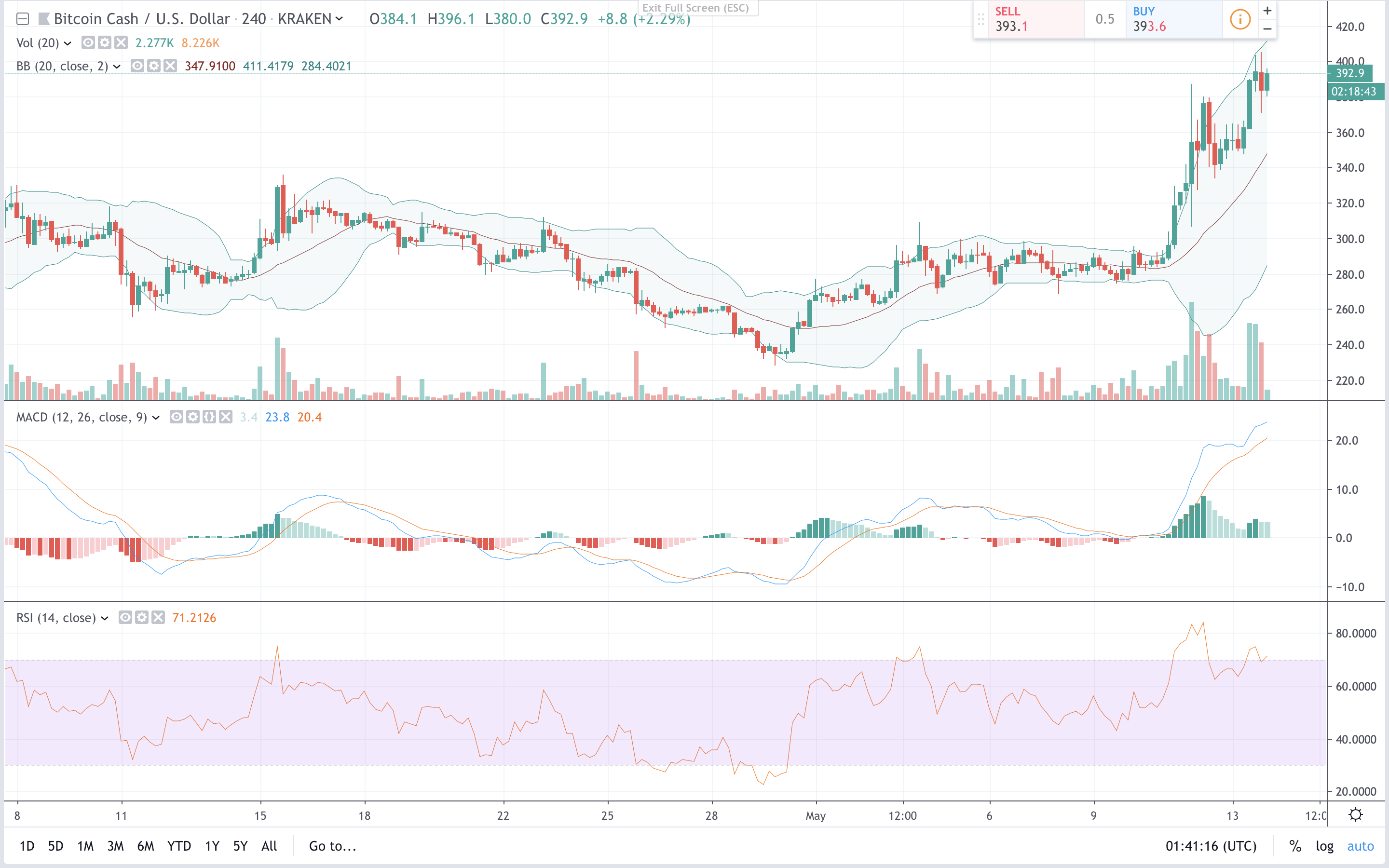 Markets Update: Crypto Prices Continue to Gather Bullish Momentum