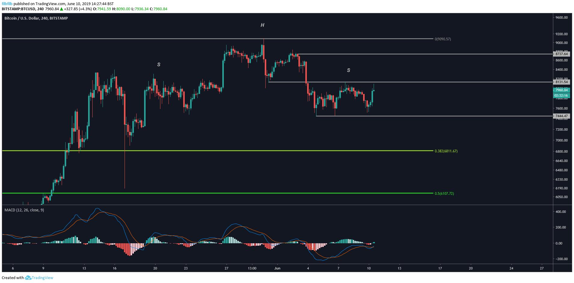 bitcoin price analysis chart