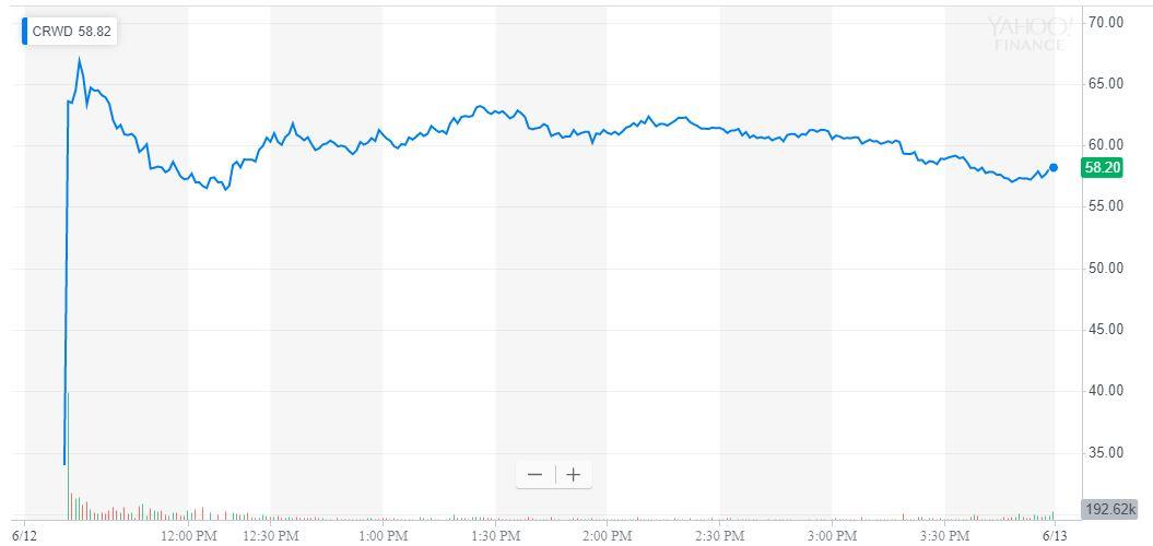 crowdstrike stock price, ipo