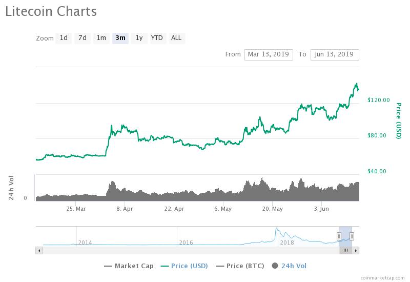 Litecoin has outperformed most crypto assets year-to-date