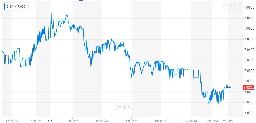 yuan (CNY) price